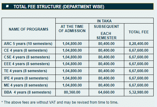 Ahsanullah university tuition fees,