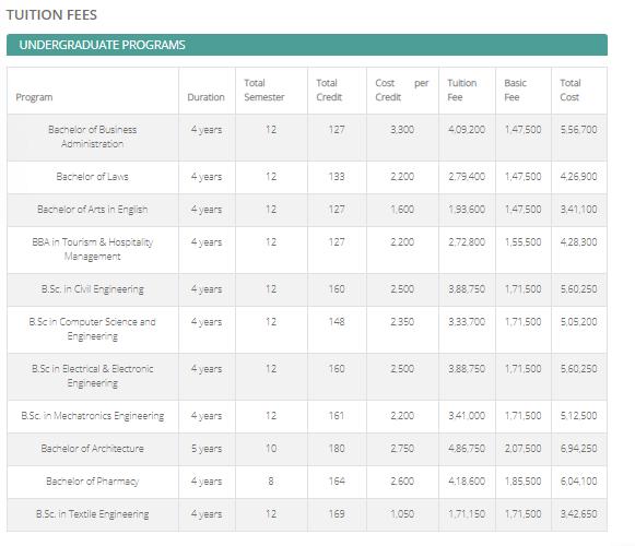 WUB tution fees