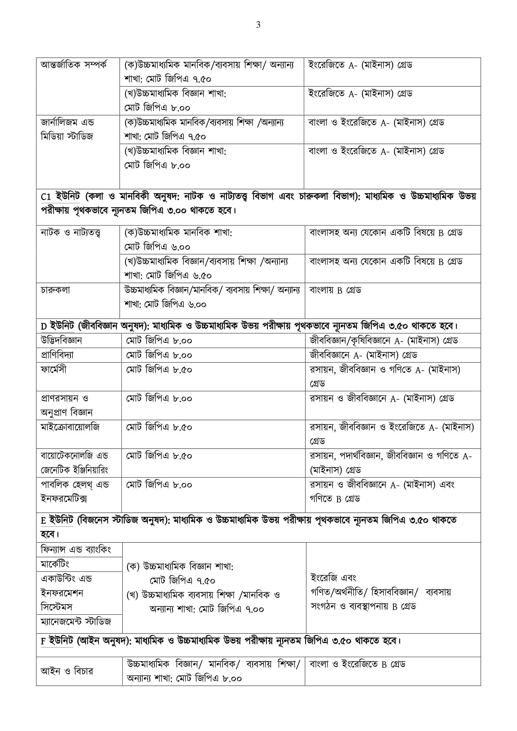Jahangirnagar University Admission Circular 2019-20 3